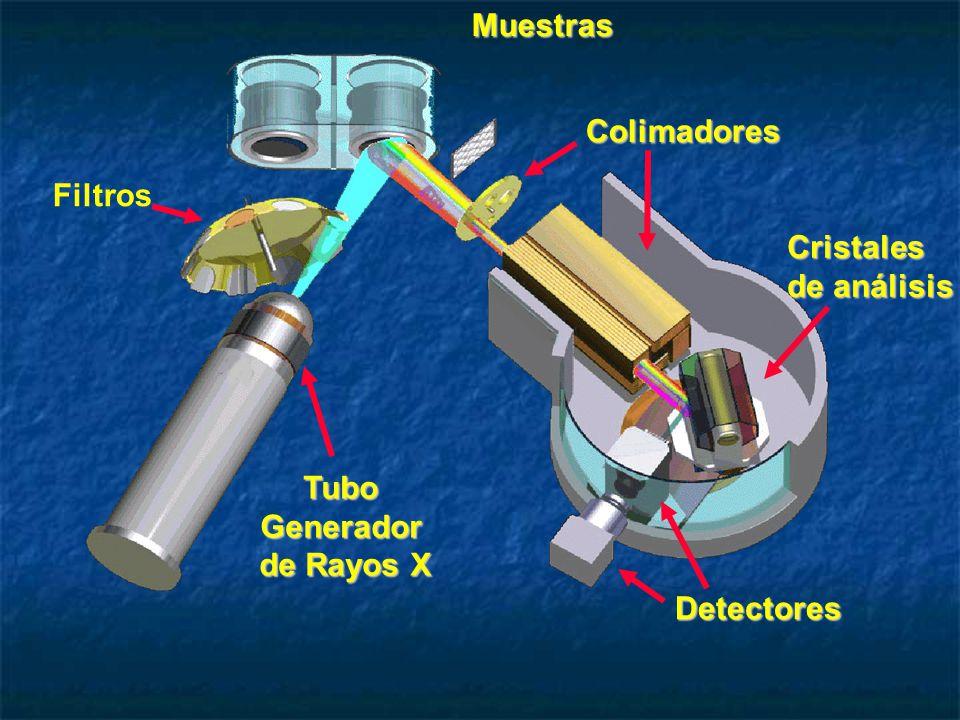 MuestrasTuboGenerador de Rayos X FiltrosColimadores Cristales de análisis Detectores
