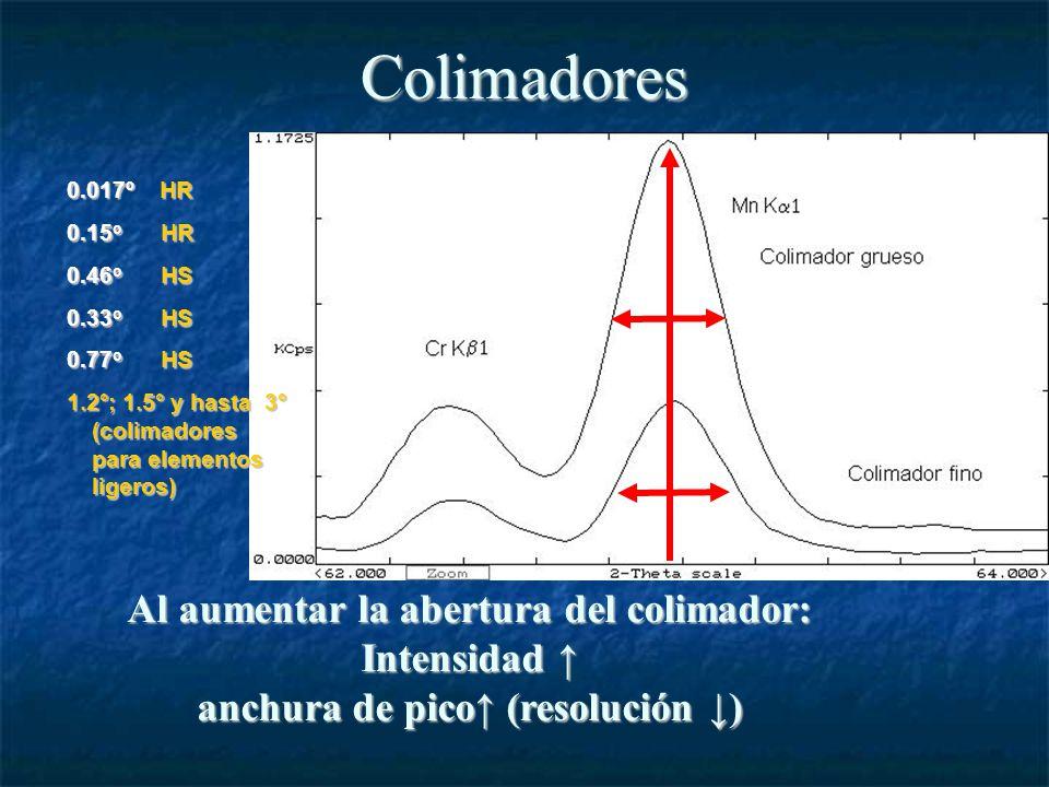 Colimadores 0.017º HR 0.15 o HR 0.46 o HS 0.33 o HS 0.77 o HS 1.2°; 1.5° y hasta 3° (colimadores para elementos ligeros) Al aumentar la abertura del colimador: Intensidad Intensidad anchura de pico (resolución )