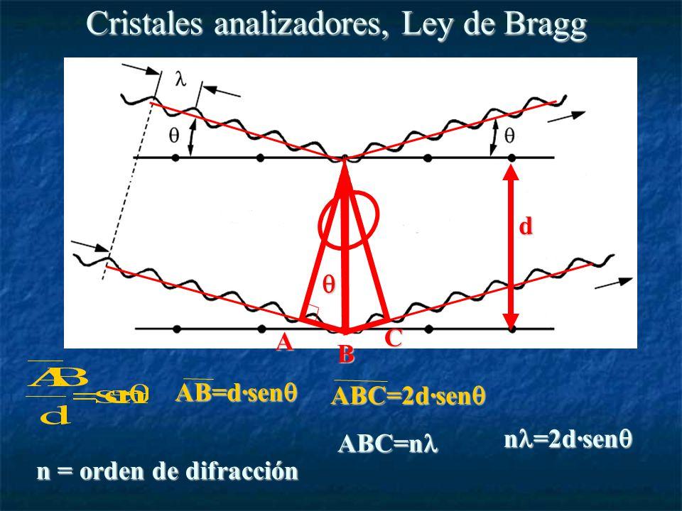 Cristales analizadores, Ley de Bragg A B C AB=d·sen AB=d·sen d ABC=2d·sen ABC=2d·sen ABC=n ABC=n n =2d·sen n =2d·sen n = orden de difracción
