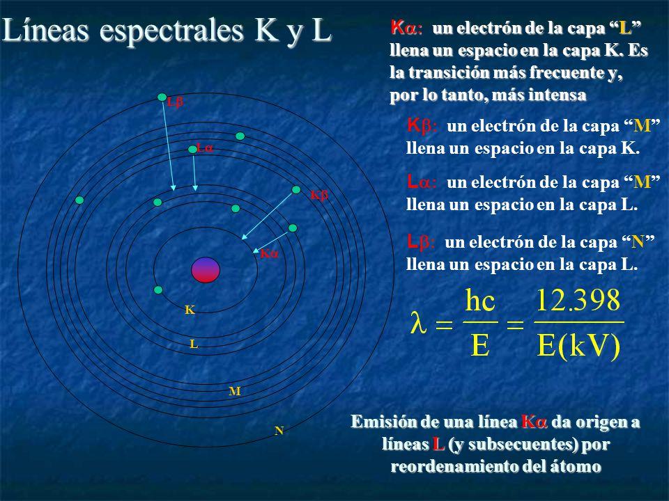 Líneas espectrales K y L K un electrón de la capa L llena un espacio en la capa K.