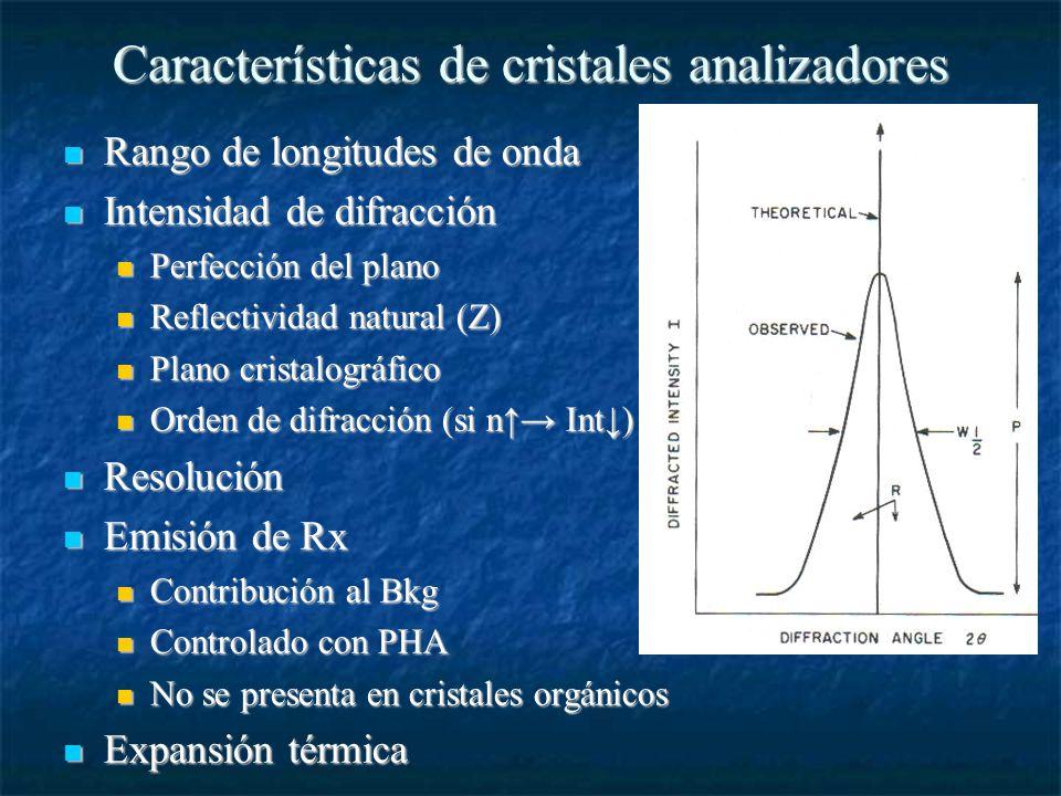 Características de cristales analizadores Rango de longitudes de onda Rango de longitudes de onda Intensidad de difracción Intensidad de difracción Perfección del plano Perfección del plano Reflectividad natural (Z) Reflectividad natural (Z) Plano cristalográfico Plano cristalográfico Orden de difracción (si n Int) Orden de difracción (si n Int) Resolución Resolución Emisión de Rx Emisión de Rx Contribución al Bkg Contribución al Bkg Controlado con PHA Controlado con PHA No se presenta en cristales orgánicos No se presenta en cristales orgánicos Expansión térmica Expansión térmica