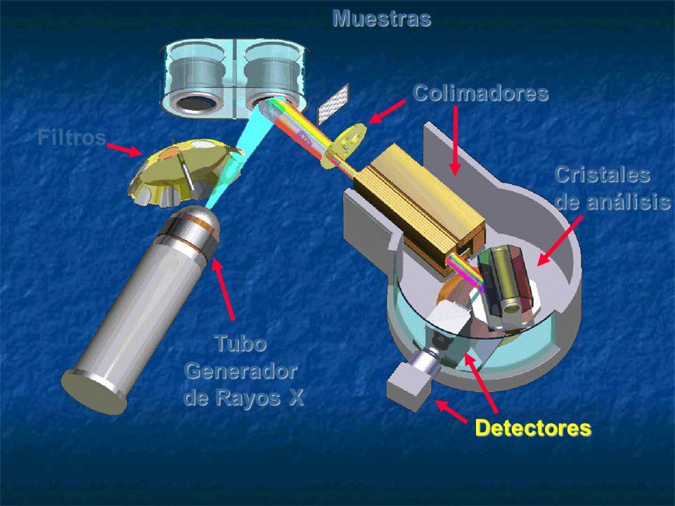 MuestrasTuboGenerador de Rayos X FiltrosColimadoresCristales de análisis Detectores