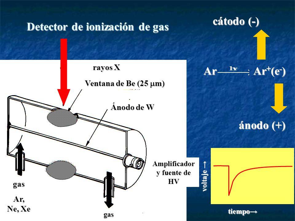 Ventana de Be (25 m) Ánodo de W Amplificador y fuente de HV gas Ar, Ne, Xe gas rayos X Ar Ar + (e - ) cátodo (-) ánodo (+) tiempo voltaje voltaje Detector de ionización de gas