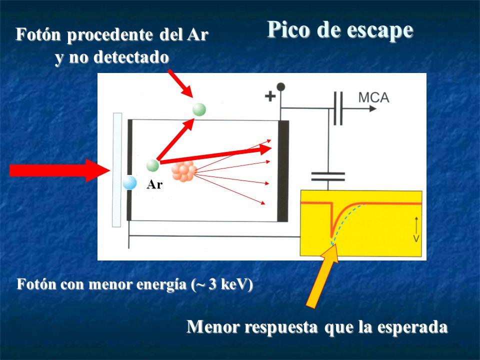 Pico de escape Ar Fotón procedente del Ar y no detectado Menor respuesta que la esperada Fotón con menor energía (~ 3 keV)