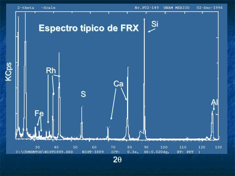 Tubo de ventana lateral usado en espectrómetros antiguos Ventana de Be (300 m) Ánodo (+) Agua de enfriamiento Haz electrónico Cátodo (-) 1.se hace pasar una corriente (~ mA) en el cátodo 2.se impone una diferencia de potencial (kV) entre el cátodo y el ánodo) 3.electrones del cátodo golpean al ánodo y generan Rx Haz de rayos X Blanco de Radiación