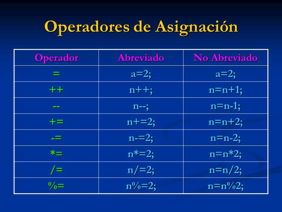 Operadores de Asignación OperadorAbreviado No Abreviado =a=2;a=2; ++n++;n=n+1; --n--;n=n-1; +=n+=2;n=n+2; -=n-=2;n=n-2; *=n*=2;n=n*2; /=n/=2;n=n/2; %=