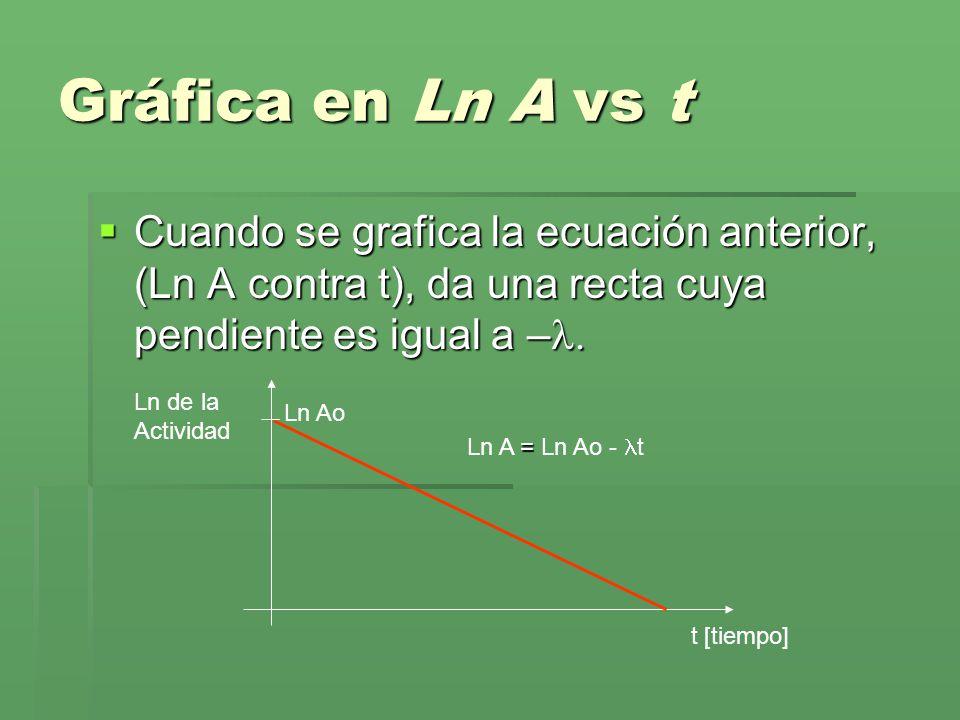Gráfica en Ln A vs t Cuando se grafica la ecuación anterior, (Ln A contra t), da una recta cuya pendiente es igual a – Cuando se grafica la ecuación a