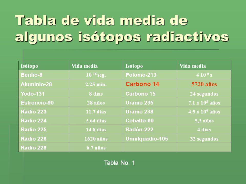 Tabla de vida media de algunos isótopos radiactivos IsótopoVida mediaIsótopoVida media Berilio-8 10 -16 seg. Polonio-213 4 10 -6 s Aluminio-28 2.25 mi