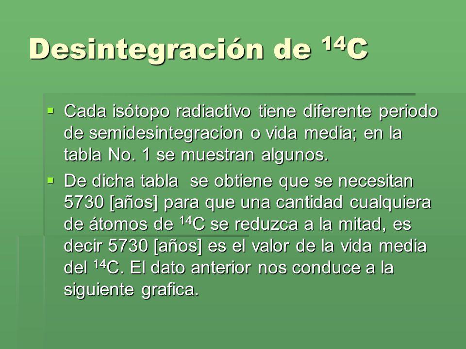 Desintegración de 14 C Cada isótopo radiactivo tiene diferente periodo de semidesintegracion o vida media; en la tabla No. 1 se muestran algunos. Cada