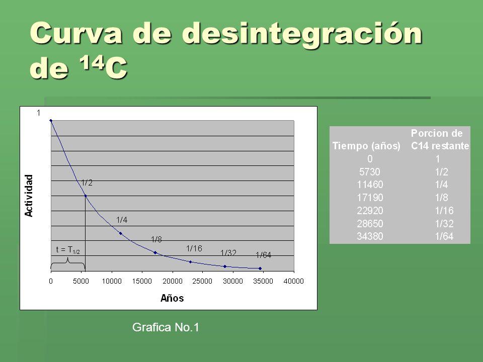 Datación con Carbono-14 Ahora expliquémonos el porque de la posibilidad de fechar con 14 C, y por que se da solo en seres vivos: Las reacciones nucleares en la atmósfera que resultan del bombardeo por los rayos cósmicos, producen una pequeña porción de 14 C en CO 2 (Dióxido de Carbono) de la atmósfera.