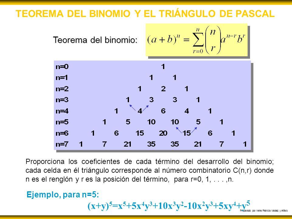 Preparado por Irene Patricia Valdez y Alfaro TEOREMA DEL BINOMIO Y EL TRIÁNGULO DE PASCAL Teorema del binomio: Proporciona los coeficientes de cada té