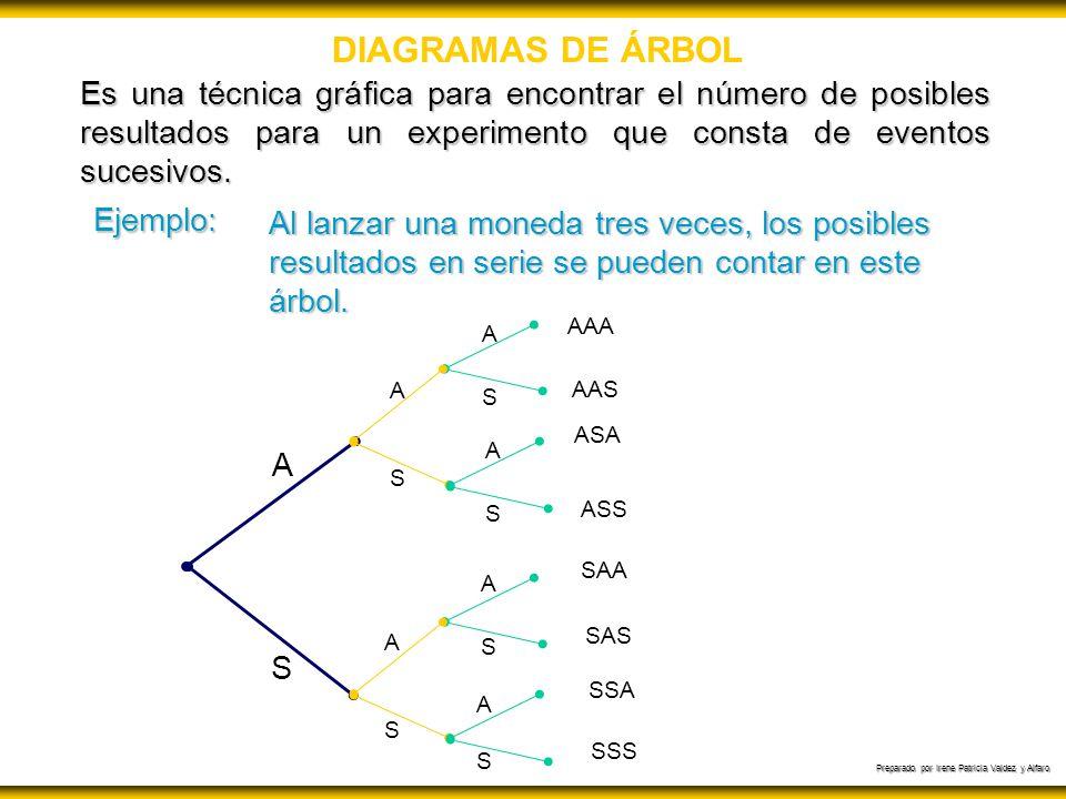 Preparado por Irene Patricia Valdez y Alfaro DIAGRAMAS DE ÁRBOL Es una técnica gráfica para encontrar el número de posibles resultados para un experim