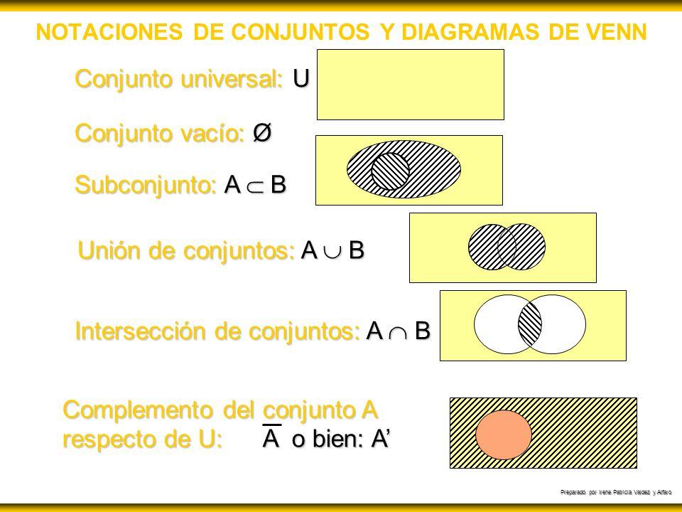 Preparado por Irene Patricia Valdez y Alfaro ALGUNAS LEYES DE CONJUNTOS Para cualquier conjunto A:Ø A Para cualquier conjunto A:Ø A Para un conjunto U, A U si todos los elementos de A pertenecen a U Para un conjunto U, A U si todos los elementos de A pertenecen a U A = B si y solo si A B y B A A = B si y solo si A B y B A Para cualquier conjunto A:A A Para cualquier conjunto A:A A Si A B y B C, entonces: A C Si A B y B C, entonces: A C