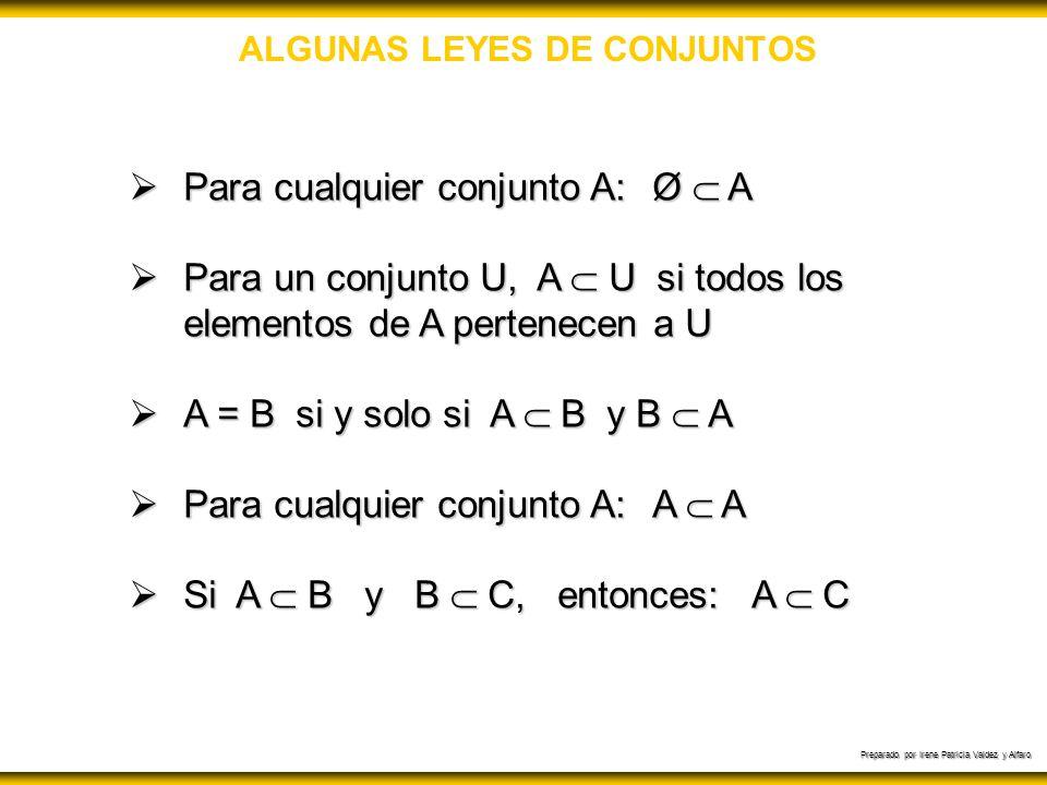 Preparado por Irene Patricia Valdez y Alfaro ALGUNAS LEYES DE CONJUNTOS Leyes de identidad: A Ø = A A Ø = Ø A U = U A U = A Leyes de Morgan: (A B) = A B Leyes asociativas: A ( B C) = (A B) C Leyes distributivas: A ( B C) = (A B) (A C)