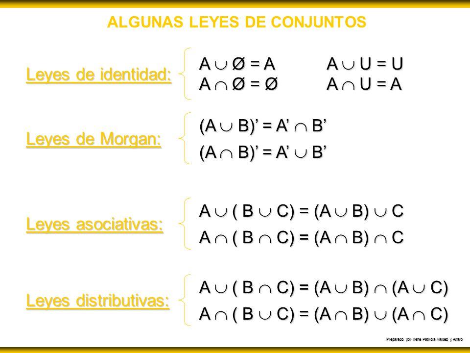Preparado por Irene Patricia Valdez y Alfaro ALGUNAS LEYES DE CONJUNTOS Leyes de identidad: A Ø = A A Ø = Ø A U = U A U = A Leyes de Morgan: (A B) = A