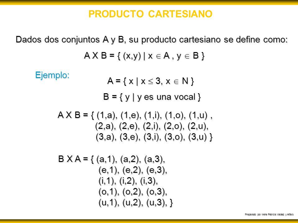 Preparado por Irene Patricia Valdez y Alfaro PRODUCTO CARTESIANO A X B = { (x,y) | x A, y B } Dados dos conjuntos A y B, su producto cartesiano se def