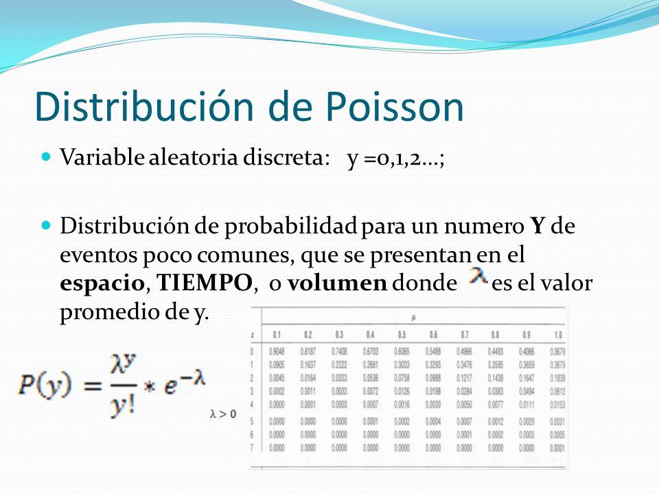 Distribución de Poisson Variable aleatoria discreta: y =0,1,2…; Distribución de probabilidad para un numero Y de eventos poco comunes, que se presentan en el espacio, TIEMPO, o volumen donde es el valor promedio de y.