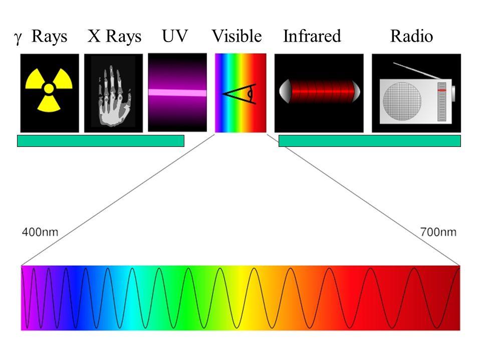 Rays X Rays UV Visible Infrared Radio