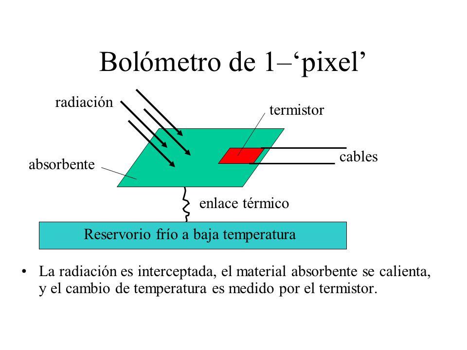 Bolómetro de 1–pixel La radiación es interceptada, el material absorbente se calienta, y el cambio de temperatura es medido por el termistor.