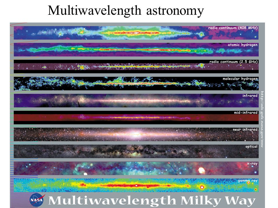 Multiwavelength astronomy
