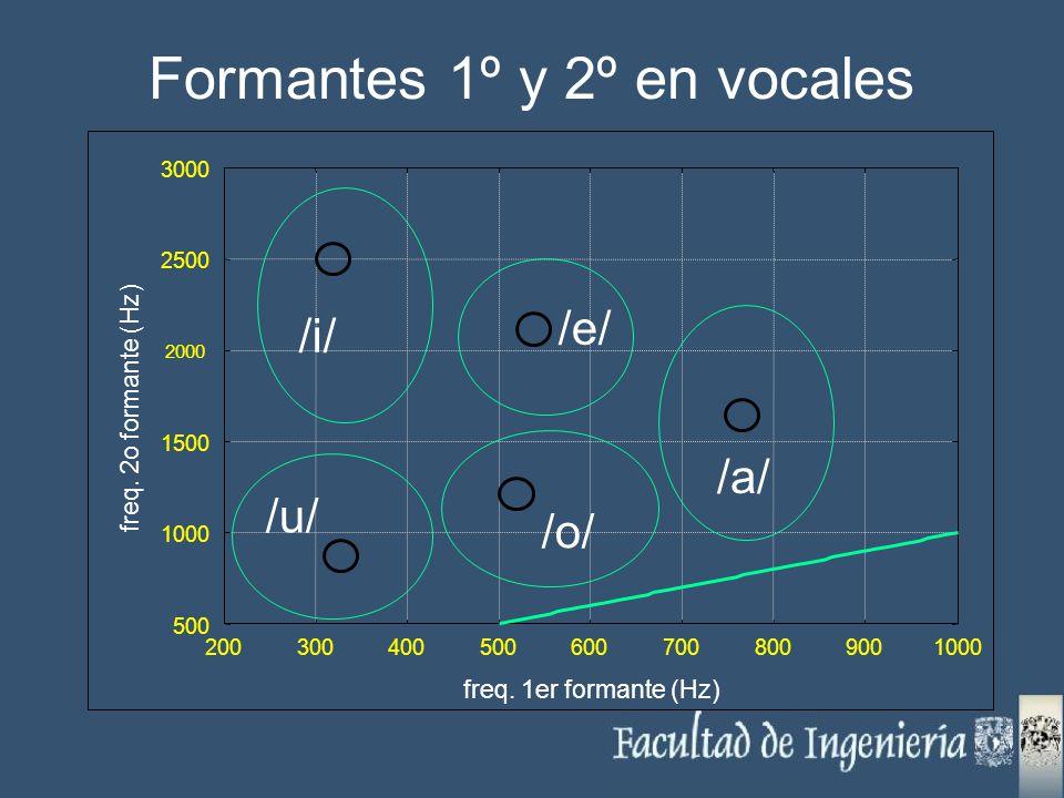 Formantes 1º y 2º en vocales 500 1000 1500 2000 2500 3000 2003004005006007008009001000 freq. 2o formante (Hz) freq. 1er formante (Hz) /a/ /o/ /u/ /i/