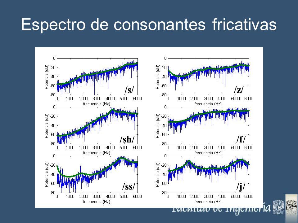Espectro de consonantes fricativas /s/ /ss/ /sh/ /z/ /f/ /j/