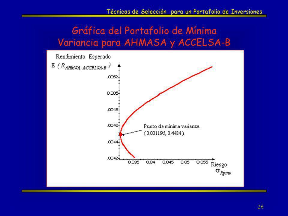 26 Técnicas de Selección para un Portafolio de Inversiones Gráfica del Portafolio de Mínima Variancia para AHMASA y ACCELSA-B