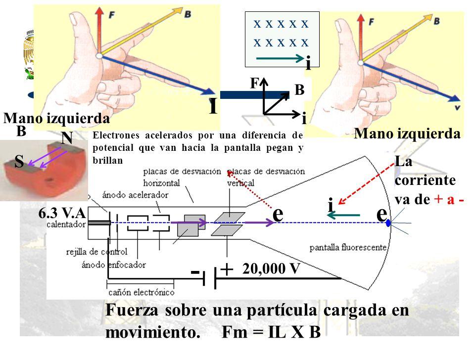6.3 V.A e Electrones acelerados por una diferencia de potencial que van hacia la pantalla pegan y brillan - + e i La corriente va de + a - 20,000 V Ma