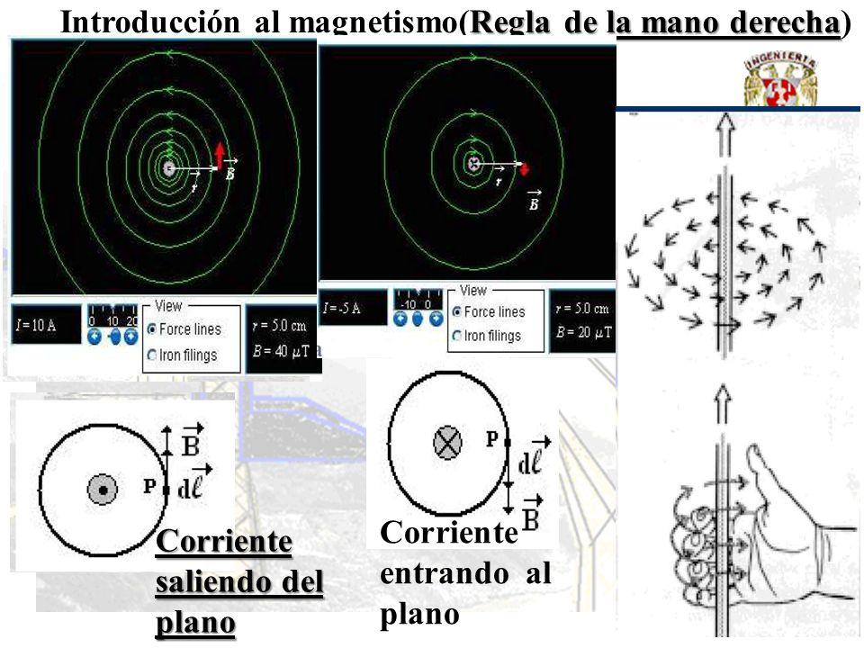 Regla de la mano derecha Introducción al magnetismo(Regla de la mano derecha) Corriente saliendo del plano Corriente entrando al plano