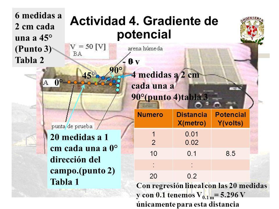 Actividad 4. Gradiente de potencial + 50 v - 0 v 20 medidas a 1 cm cada una a 0° dirección del campo.(punto 2) Tabla 1 0° 45° 90° 6 medidas a 2 cm cad