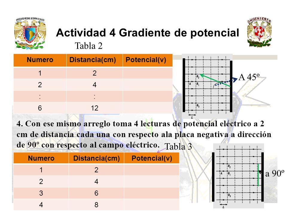 Actividad 4 Gradiente de Potencial 5.
