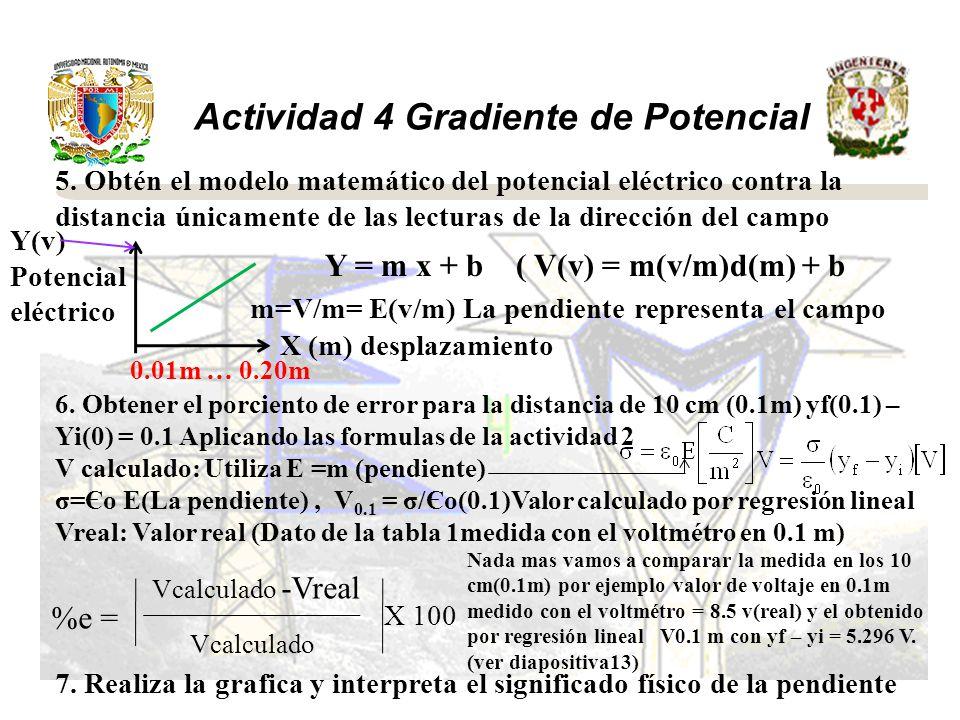 Actividad 4 Gradiente de Potencial 5. Obtén el modelo matemático del potencial eléctrico contra la distancia únicamente de las lecturas de la direcció