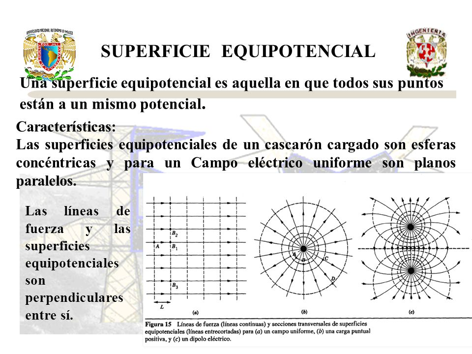 SUPERFICIE EQUIPOTENCIAL Una superficie equipotencial es aquella en que todos sus puntos están a un mismo potencial. Características: Las superficies