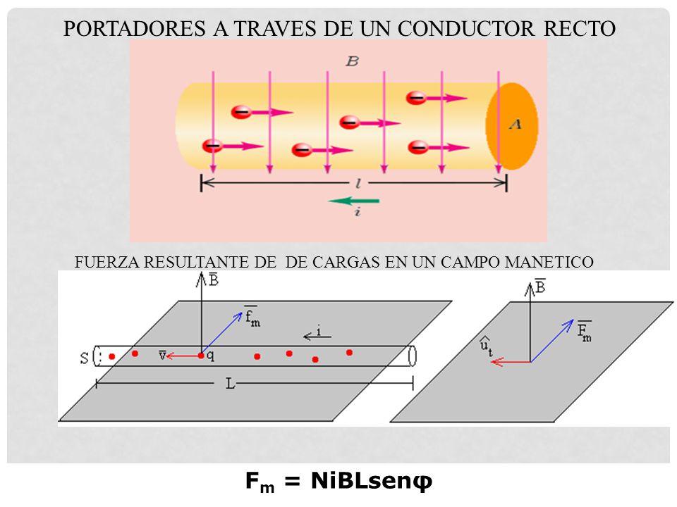 PORTADORES A TRAVES DE UN CONDUCTOR RECTO FUERZA RESULTANTE DE DE CARGAS EN UN CAMPO MANETICO F m = NiBLsenφ