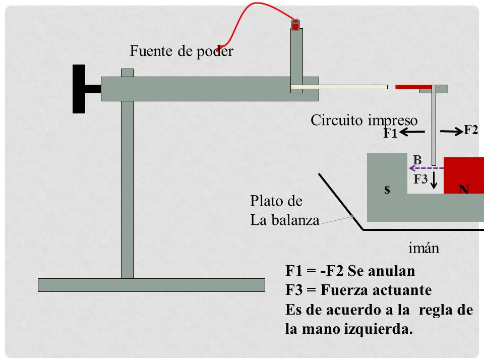 s N Fuente de poder Plato de La balanza imán Circuito impreso F1 F2 F3 B F1 = -F2 Se anulan F3 = Fuerza actuante Es de acuerdo a la regla de la mano i