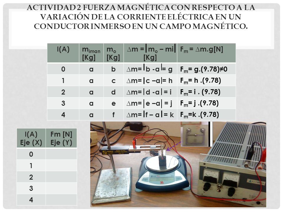 ACTIVIDAD 2 FUERZA MAGNÉTICA CON RESPECTO A LA VARIACIÓN DE LA CORRIENTE ELÉCTRICA EN UN CONDUCTOR INMERSO EN UN CAMPO MAGNÉTICO. I(A)m iman [Kg] m o