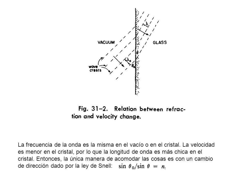 La frecuencia de la onda es la misma en el vacío o en el cristal.