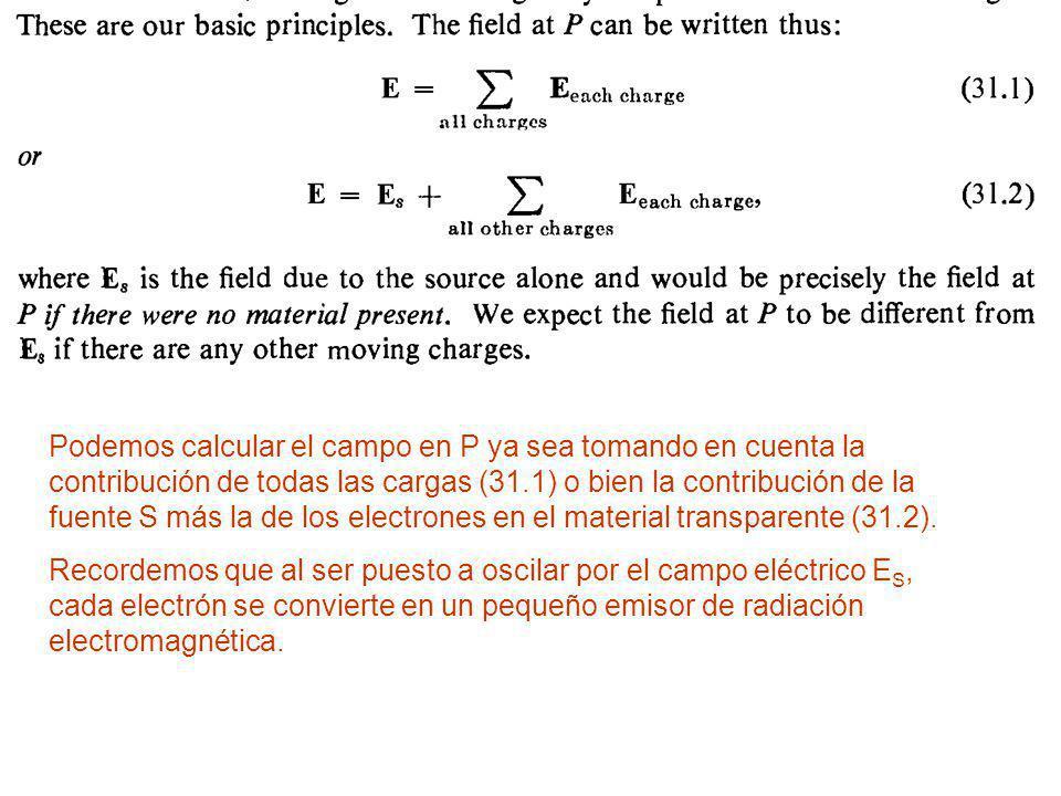 Si no hubiera el material transparente, en P mediríamos: Dentro de la placa de material transparente, la radiación va a viajar a c/n, donde n es el índice de refracción, n > 1.