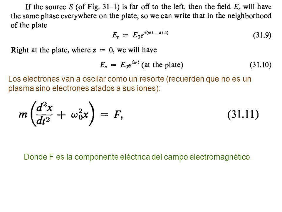 Los electrones van a oscilar como un resorte (recuerden que no es un plasma sino electrones atados a sus iones): Donde F es la componente eléctrica del campo electromagnético