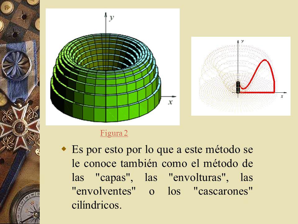 Pero antes de entrar en detalles es importante entender bien la estructura geométrica que está involucrada en este método.