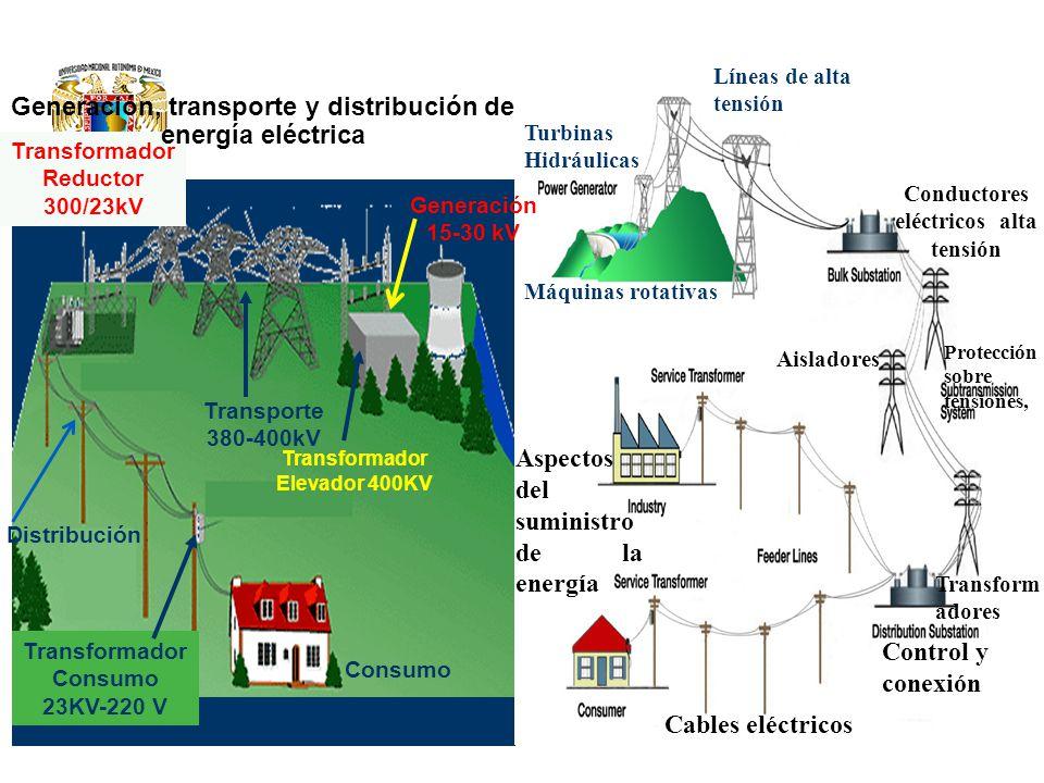 Turbinas Hidráulicas Líneas de alta tensión Máquinas rotativas Conductores eléctricos alta tensión Protección sobre tensiones, Aisladores Transform ad