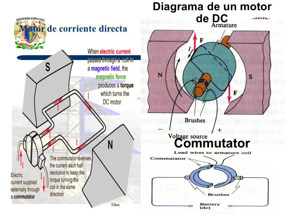 Diagrama de un motor de DC Motor de corriente directa Commutator