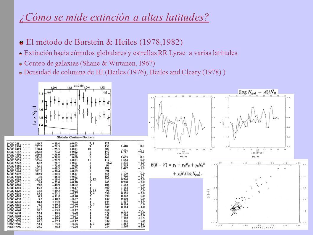 ¿Cómo se mide extinción a altas latitudes? El método de Burstein & Heiles (1978,1982) Extinción hacia cúmulos globulares y estrellas RR Lyrae a varias