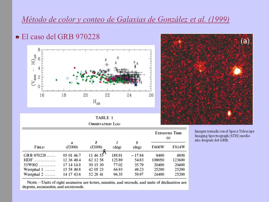 Método de color y conteo de Galaxias de González et al. (1999) El caso del GRB 970228 Imagen tomada con el Space Telescope Imaging Spectrograph (STIS)