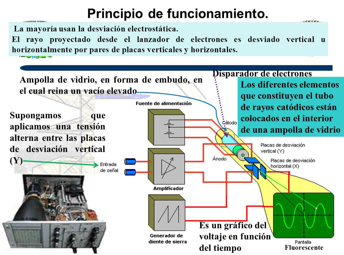 Principio de funcionamiento. La mayoría usan la desviación electrostática. El rayo proyectado desde el lanzador de electrones es desviado vertical u h