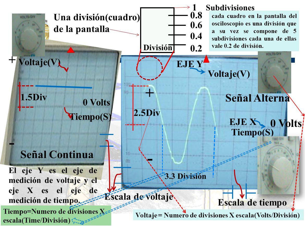 3.3 División EJE X Tiempo(S) EJE Y Voltaje(V) Escala de tiempo División 0.8 0.6 0.4 0.2 1 2.5Div Escala de voltaje 0 Volts + - Señal Alterna 1.5Div 0