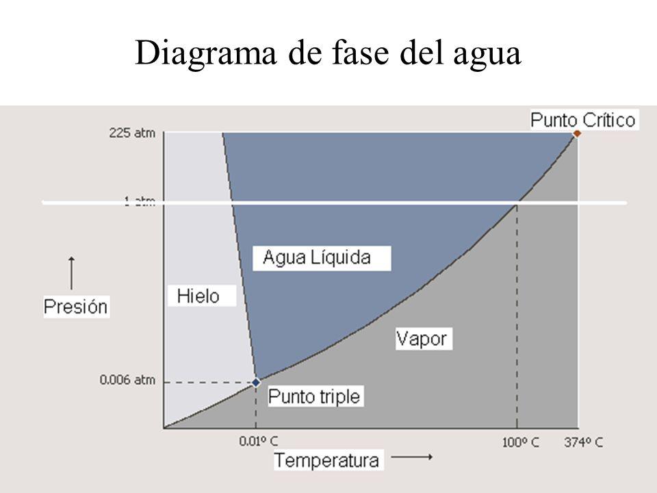 Diagrama de fase del agua