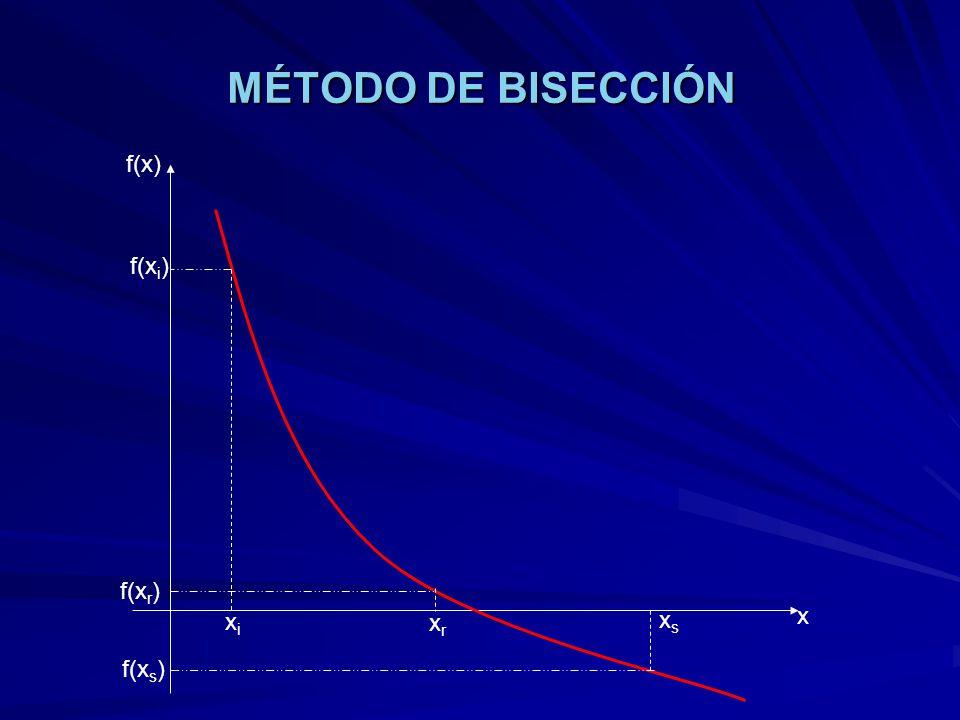 MÉTODO DE BISECCIÓN xixi xsxs xrxr f(x) x f(x i ) f(x s ) f(x r )