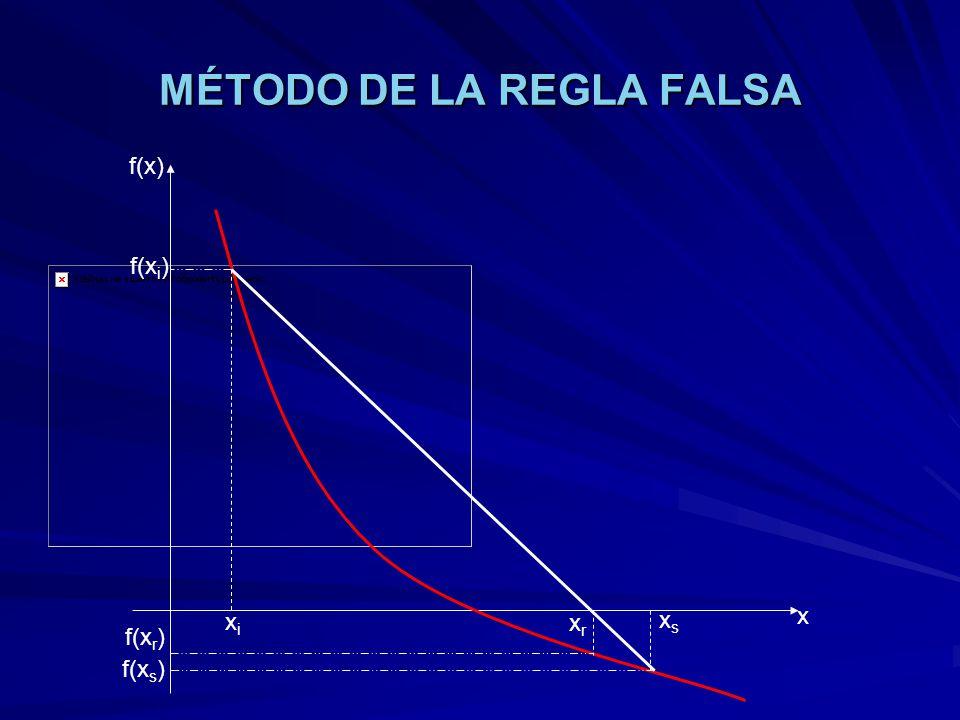 MÉTODO DE LA REGLA FALSA xixi xsxs xrxr f(x) x f(x i ) f(x s ) f(x r )
