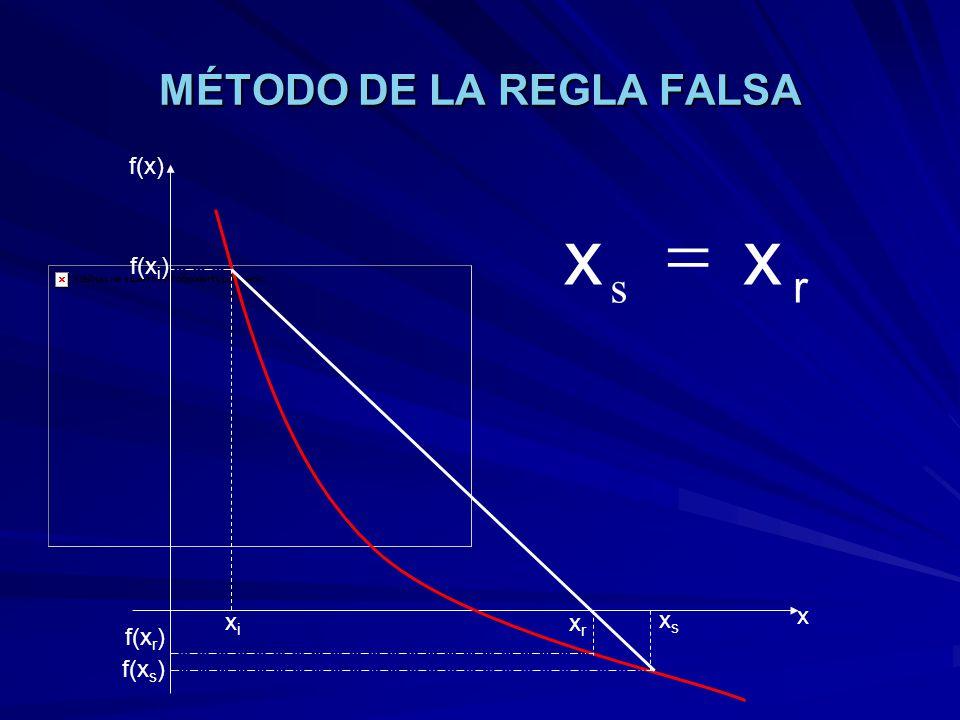 MÉTODO DE LA REGLA FALSA xixi xsxs xrxr f(x) x f(x i ) f(x s ) f(x r ) r xx s